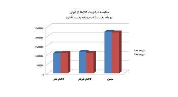 افت 1.7 درصدی ترانزیت کالا در دو ماهه 93