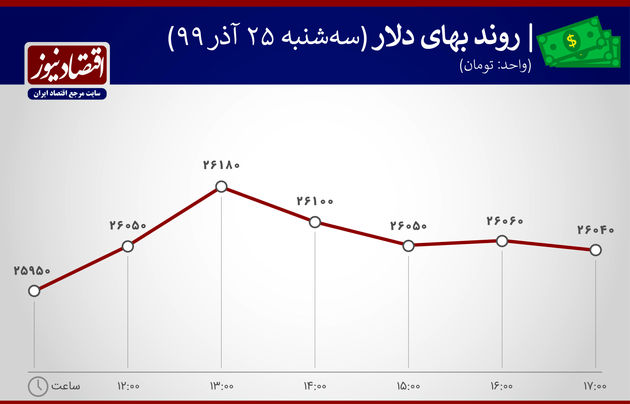 نوسان بهای دلار 25 آذر