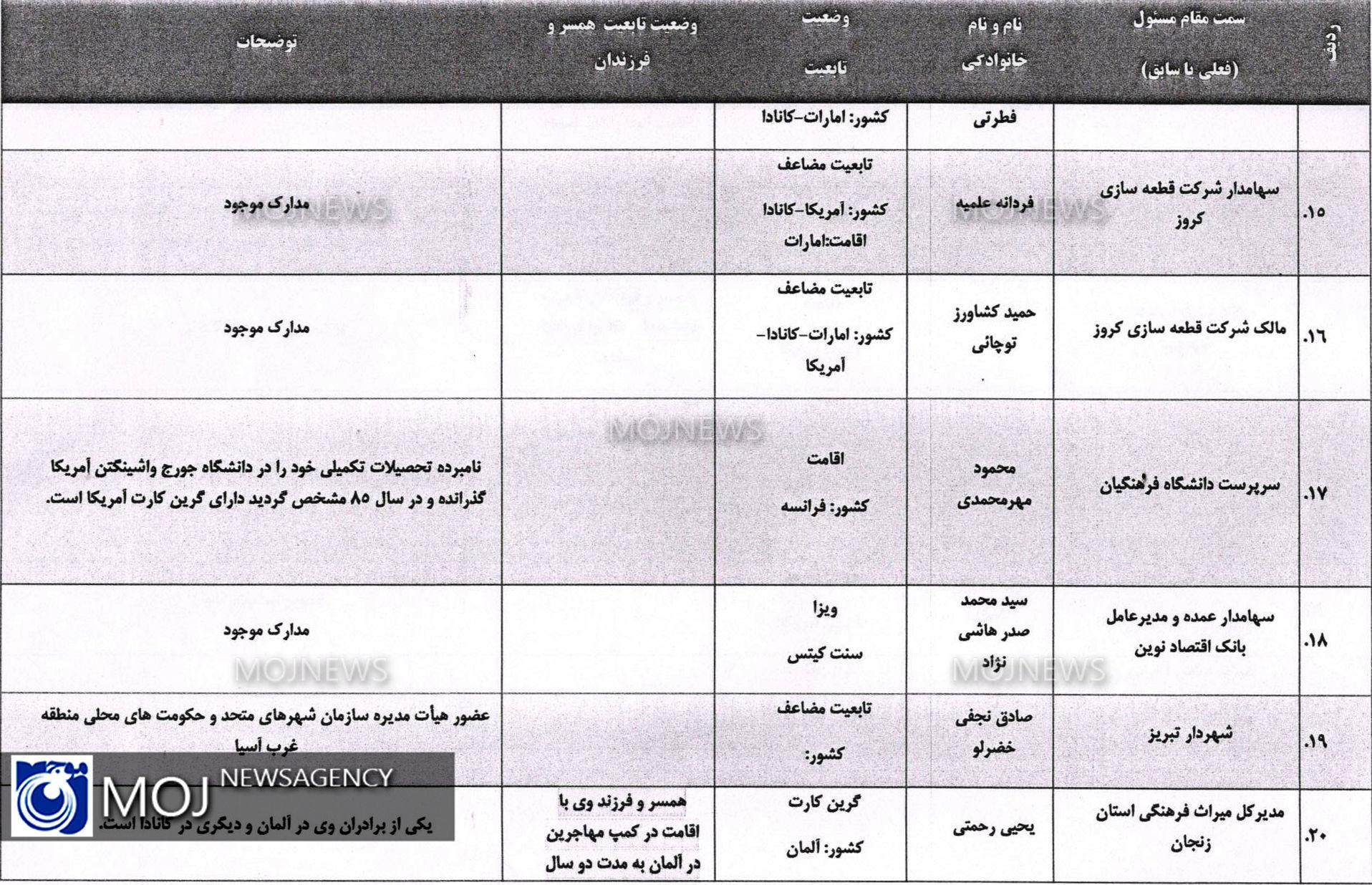 لیست افراد دو تابعیتی بر اساس ظن قوی 3
