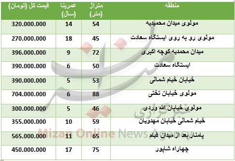 خرید آپارتمان در حوالی بازار تهران چقدر تمام میشود؟