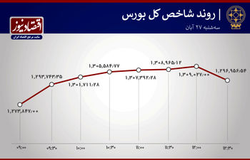 نمادهای پرطرفدار بورس/ قفل شستا باز شد