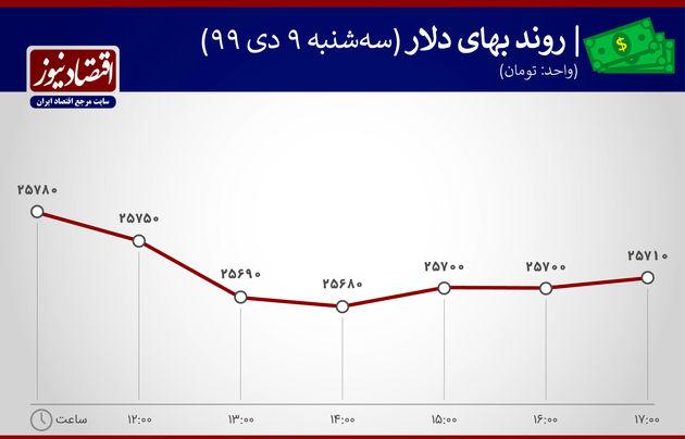 نمودار نوسان دلار 9 دی 1399