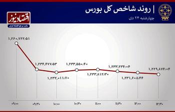 ریزش قیمت ۷۸ درصد شرکت های بورسی + نمودار