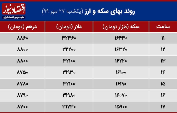 روند بهای سکه وارز 27 مهر