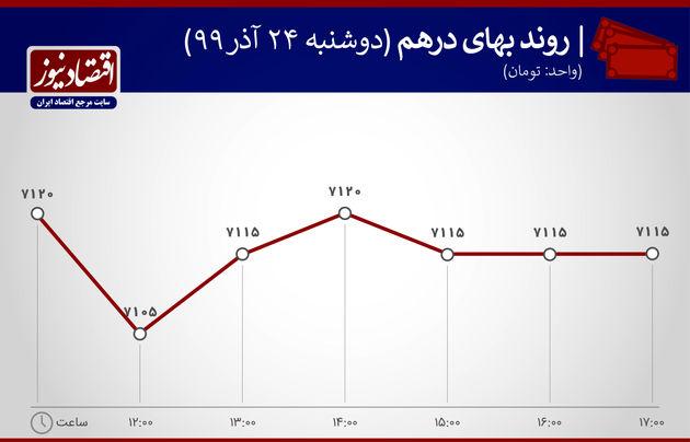 نمودار نوسان قیمت درهم 24 آذر 99