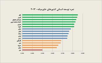 ایران در نیمه پایین توسعه انسانی خاورمیانه