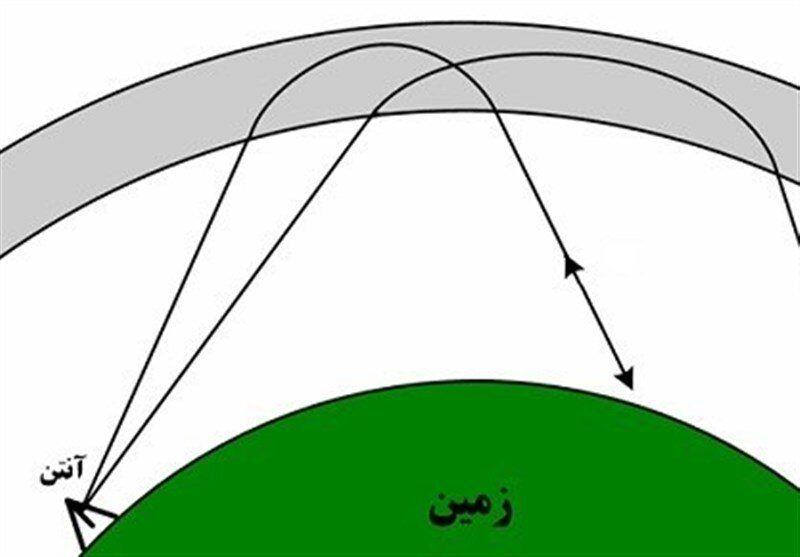 رادارهای ایرانی , اخبار نظامی   اخبار دفاعی ,
