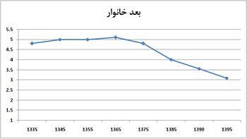 خانواده های ایرانی آب می روند / بعد خانوار در سال 1395 به 3 نفر می رسد