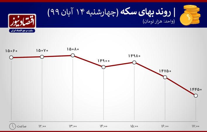 جدول قیمت ارز وسکه 14 آبان