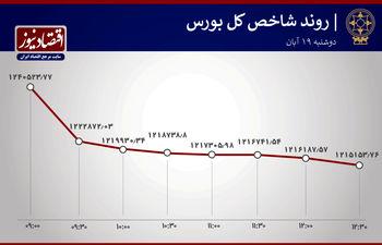 خبر خوب برای بورس تهران