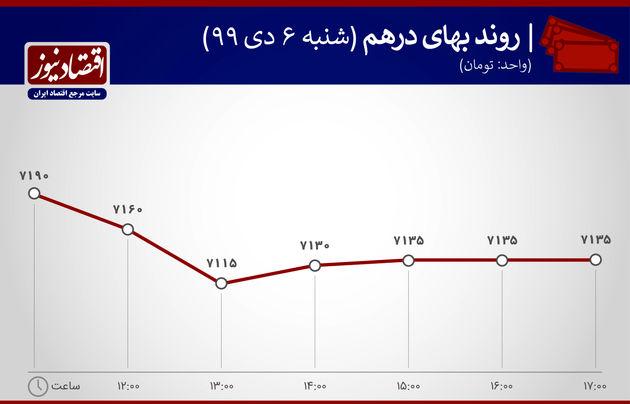 نمودار نوسان قیمت درهم 6 دی 1399