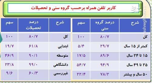جدول/ چند نفر در ایران از تلفن همراه استفاده میکنند؟