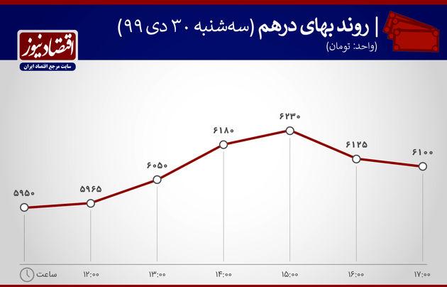 بازدهی بازارها 30 دی ماه 1399