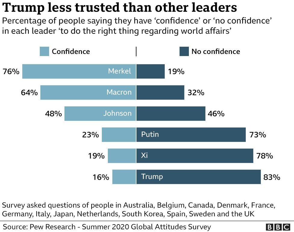 درصد اعتماد مردم به رهبران جهان