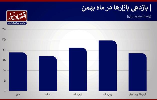 بازدهی بازارها  بهمن 99