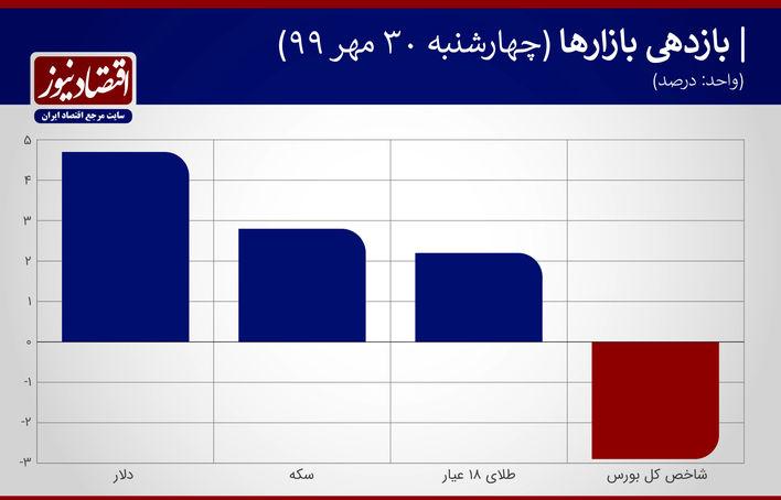بازدهی بازارها 30 مهر