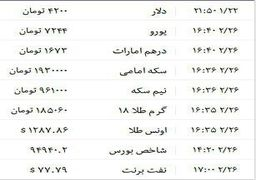 تخمین قیمت واقعی دلار از کانال سکه و ارز