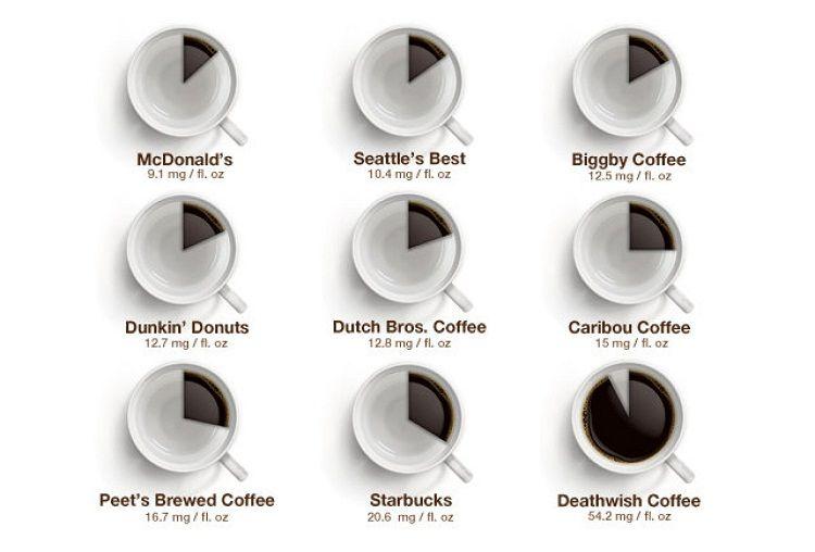 قهوه مرگ