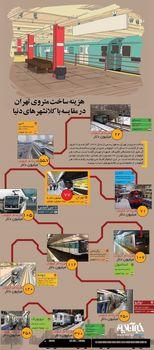 حرکت شورای معماری مناطق پایتخت در ریل گذشته