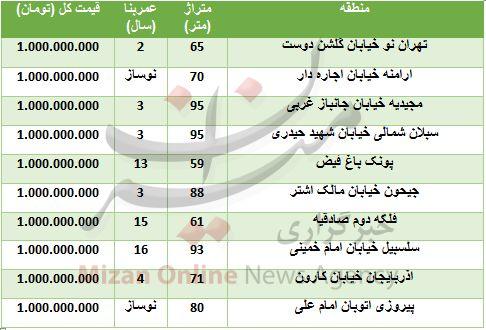 خرید آپارتمانهای یک میلیارد تومانی در تهران