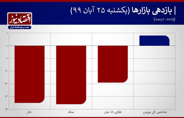 نمودار بازدهی بازارها 25 آبان 99