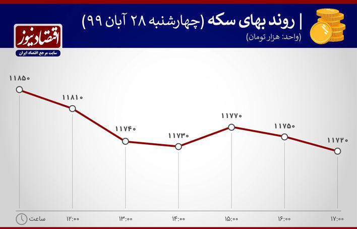 نمودار روند بهای سکه 28 آبان 1399