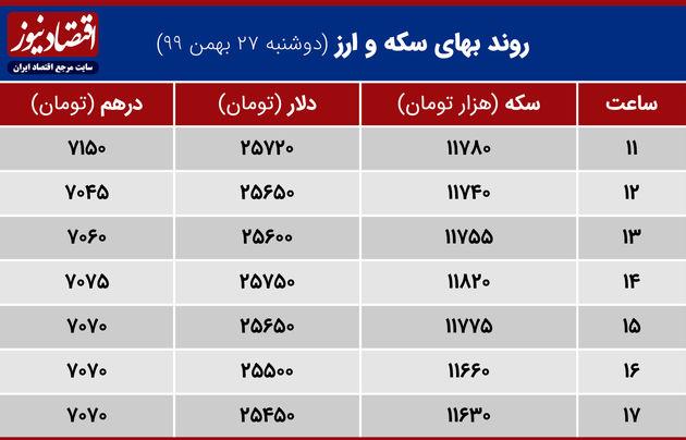 بازدهی بازارها 27 بهمن 1399
