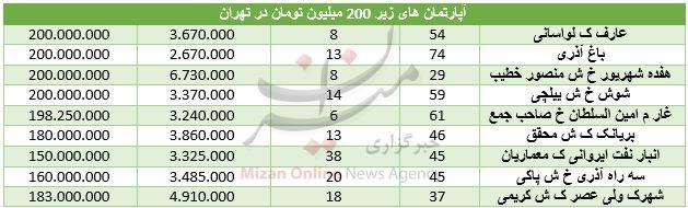 آپارتمانهای ۲۰۰ میلیونی در تهران