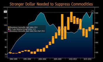 آینده قیمت ارز در ۴ سناریو
