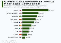 چقدر از تولید ناخالص داخلی کشورها بستههای محرک کرونا اختصاص داده شد؟