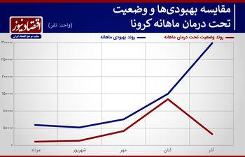معمای پیچیده آماری کرونا در آذرماه + نمودار