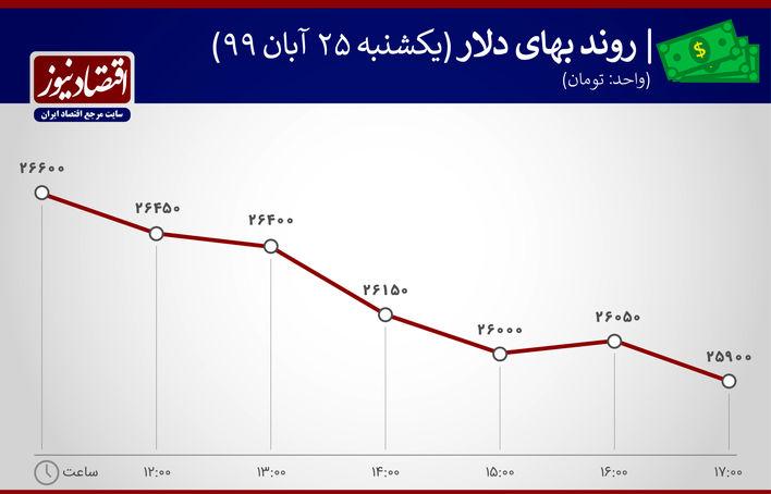 روند بهای دلار 25 آبان 99