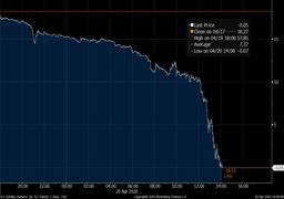 سقوط قیمت نفت به ارقام منفی برای اولین بار در تاریخ