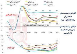 دو احتمال برای ایران ۱۴۰۰