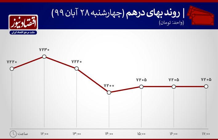 نمودار روند بهای درهم 28 آبان 1399